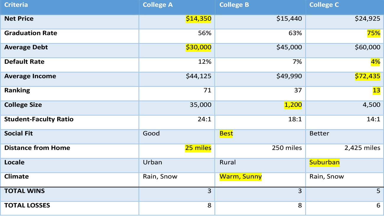 use a decision matrix to compare admissions offers cappex